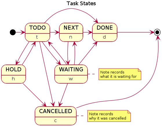 normal_task_states.png