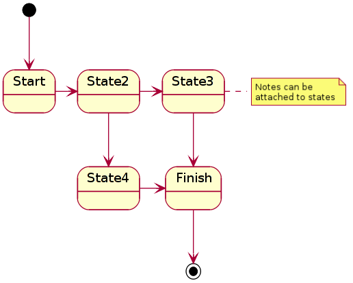 plantuml_example_states.png